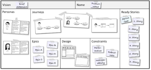 Exemplo simples de Product Canvas
