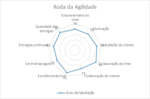 Roda da Agilidade do Time
