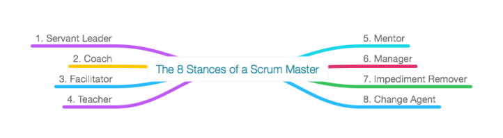 the-8-stances-of-a-scrum-master-2